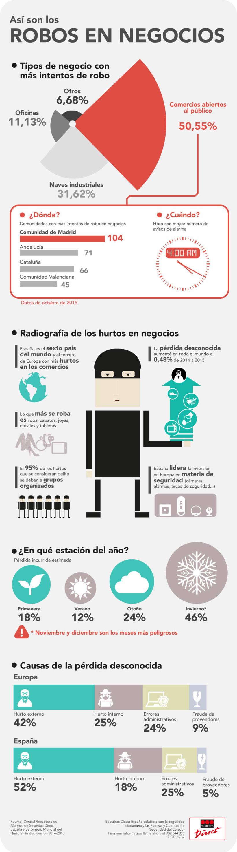 Infografía corporativa SD 10