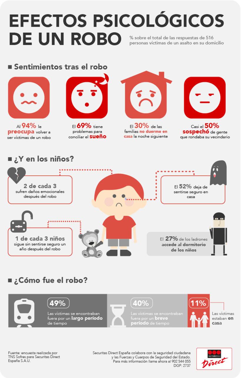 Infografía corporativa SD 11