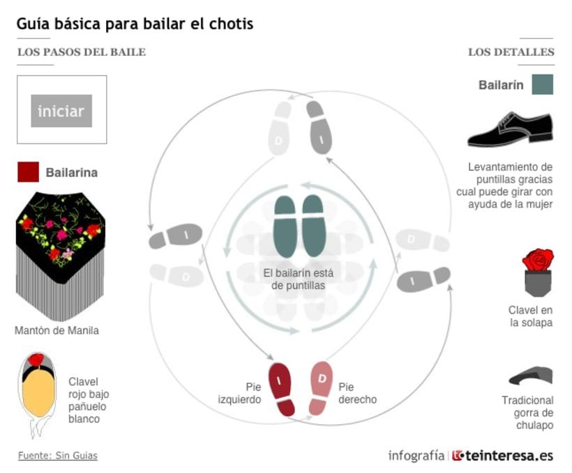Infografía interactiva 1