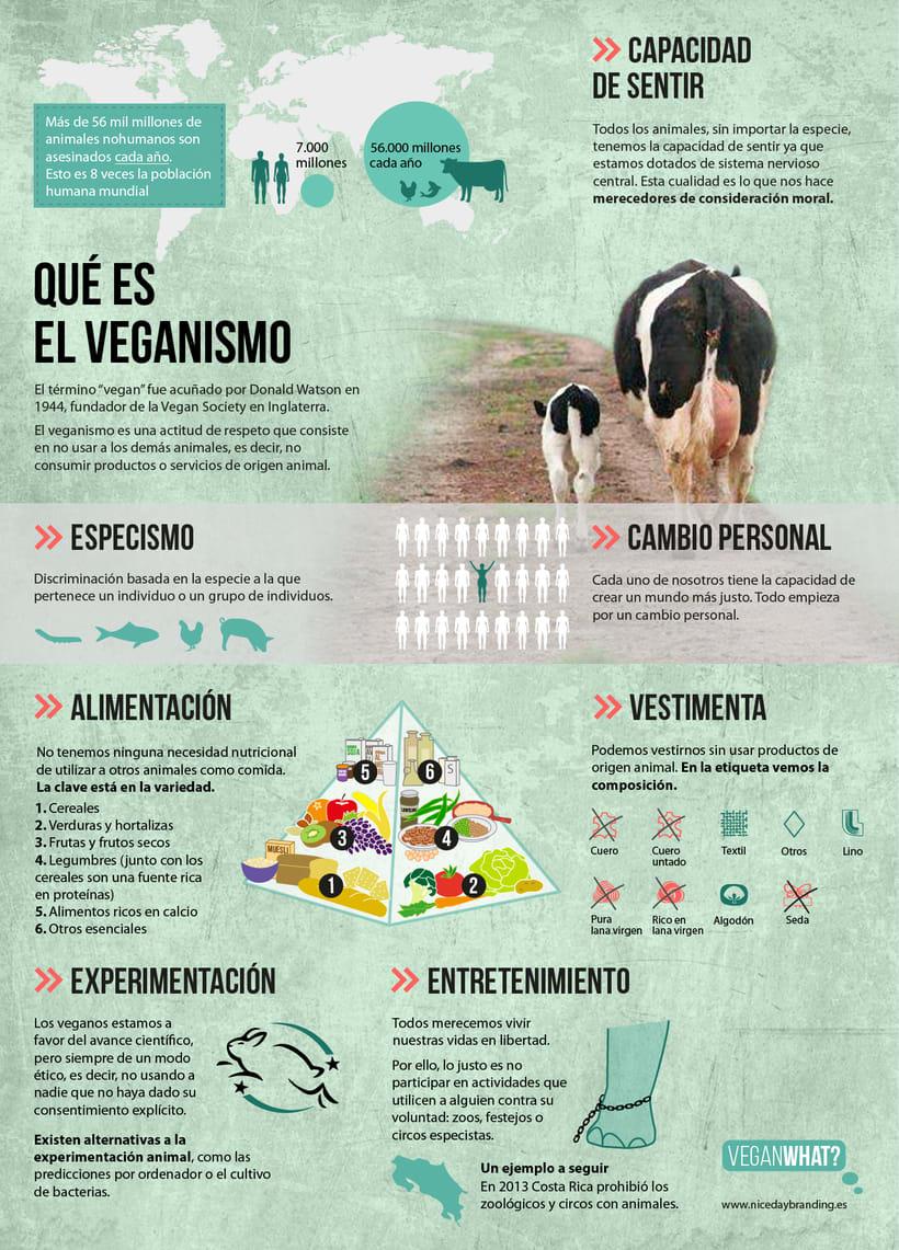Qué es el veganismo. VeganWhat?  0