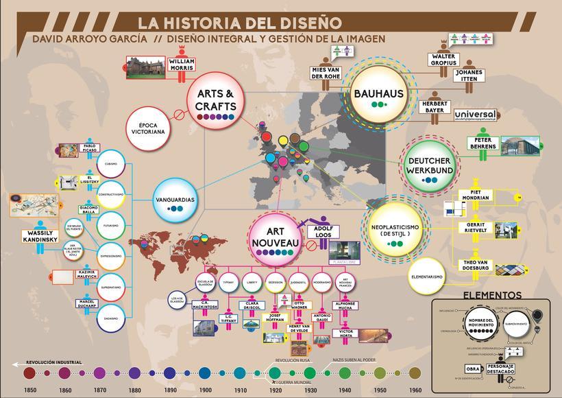 Infografía. La historia del diseño en dos DIN-A2 -1