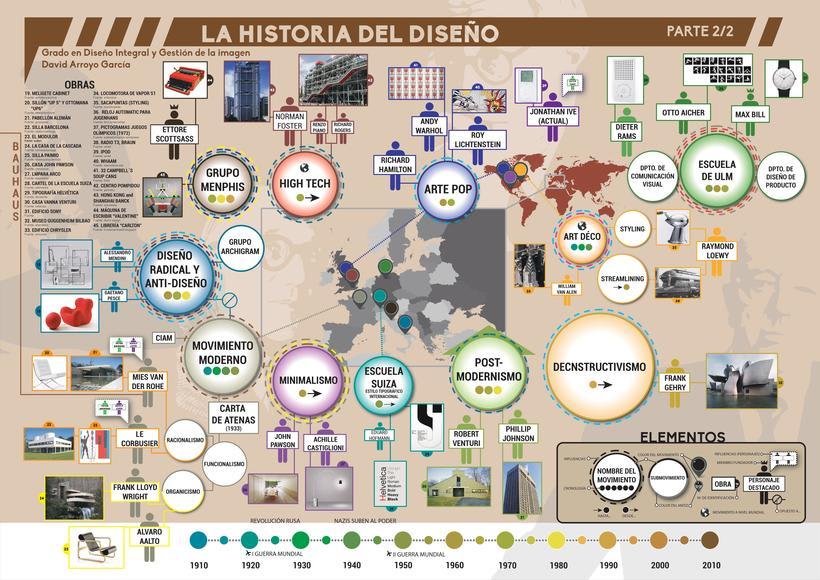 Infografía. La historia del diseño en dos DIN-A2 0