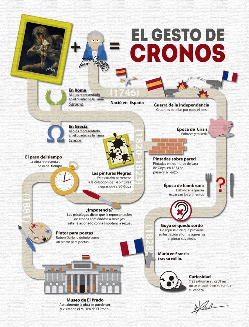 Infografía El gesto de Cronos 3