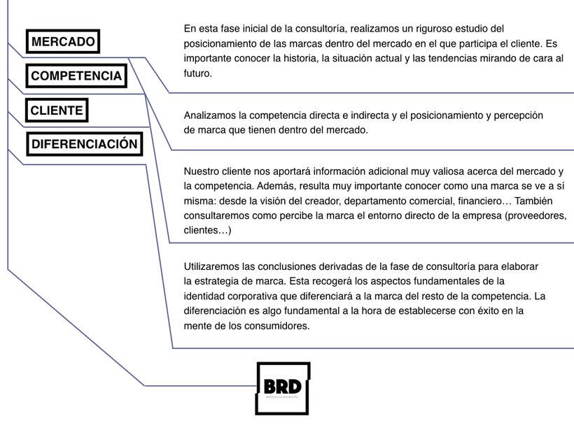 BRD Branding 5