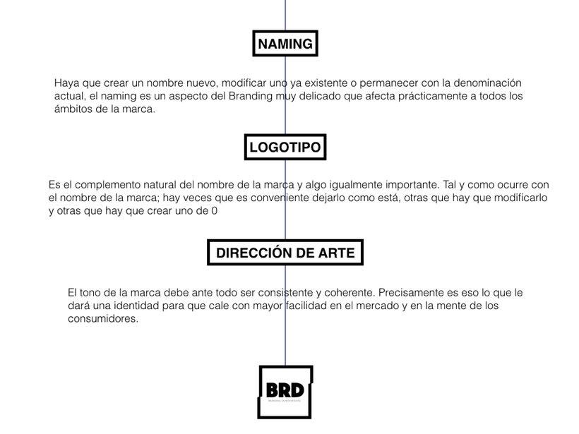 BRD Branding 7