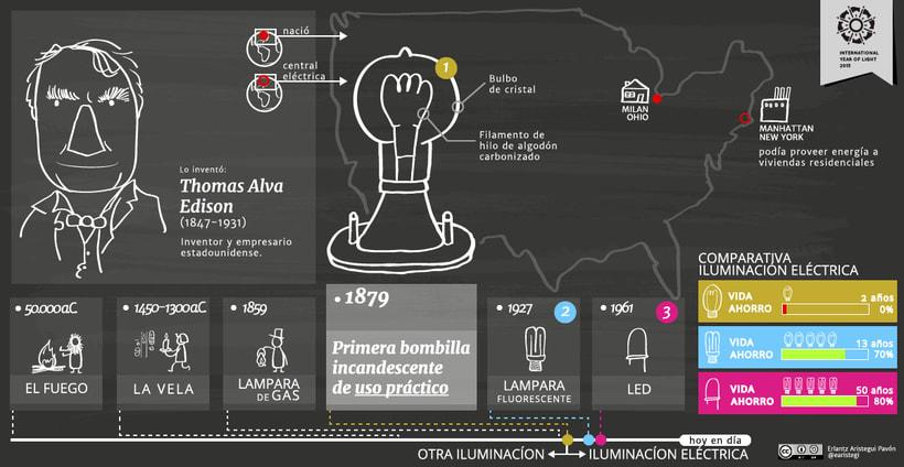 Infografía: International year of light 1