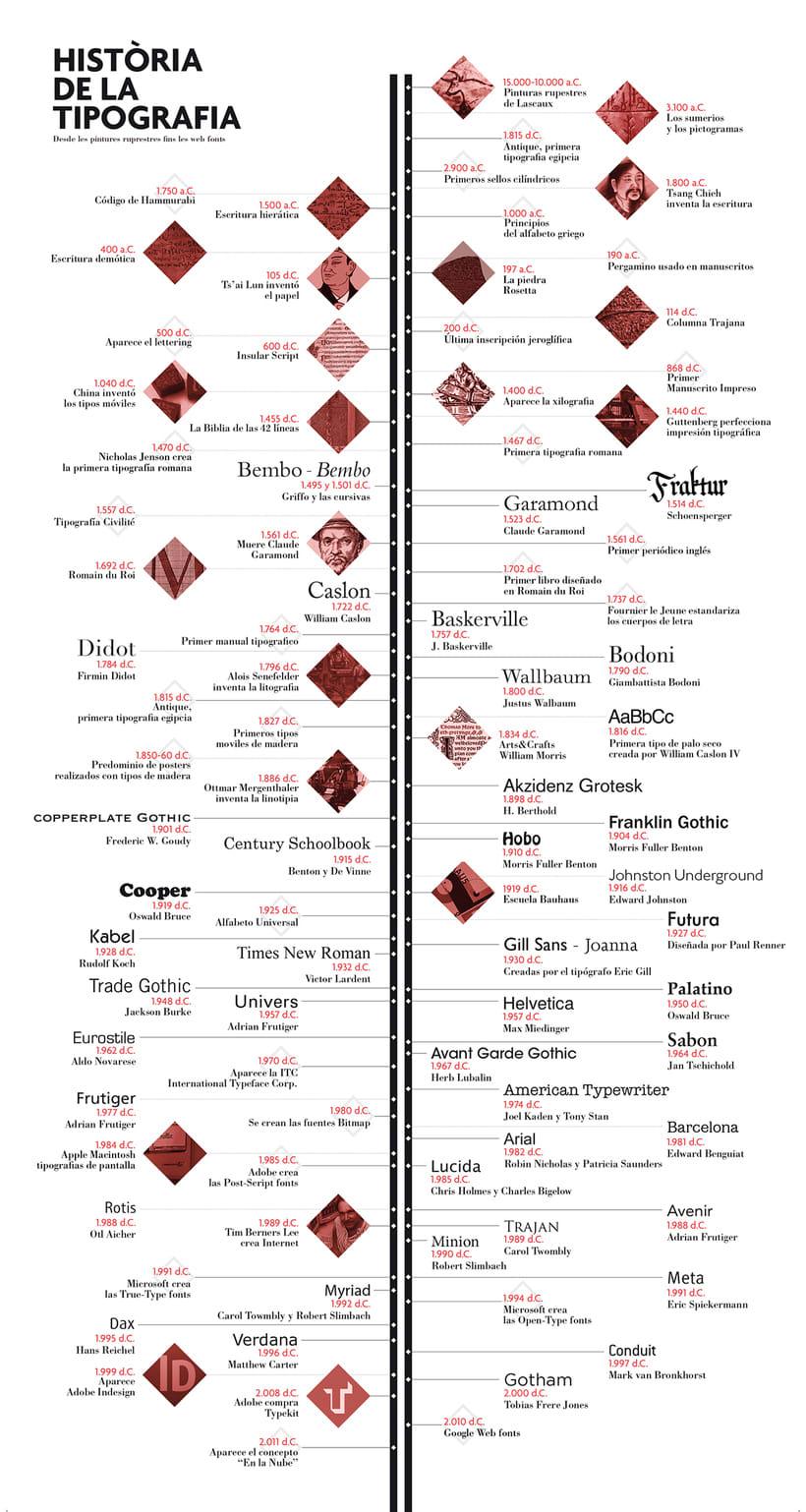 Historia de la Tipografía 5