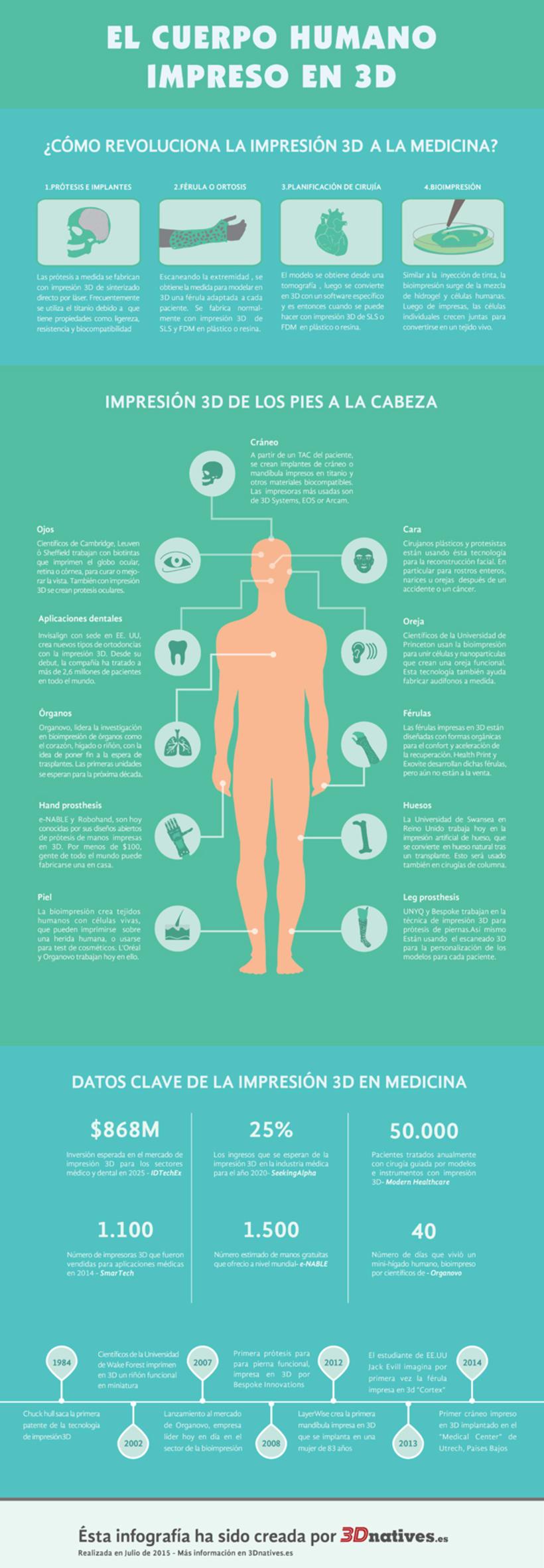Infografía sobre la medicina en la impresión 3D para 3Dnatives. 1