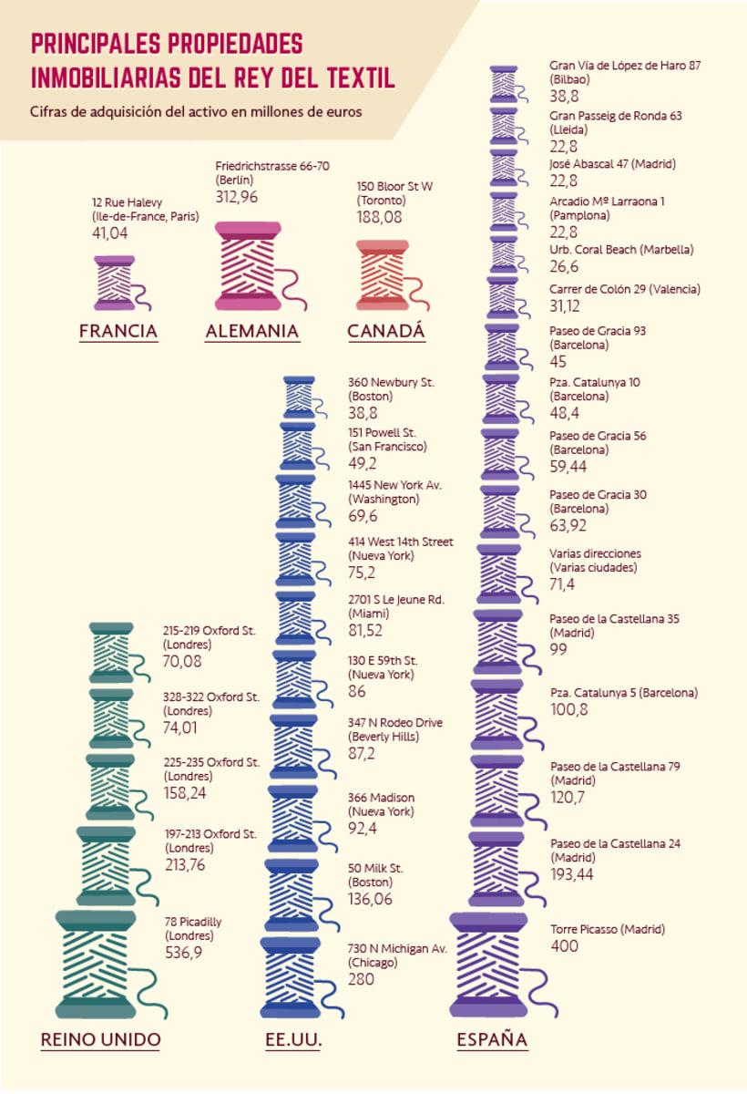 Infografía - Propiedades de Amancio Ortega 0