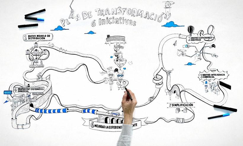 Plan de transformación - banc sabadell 4