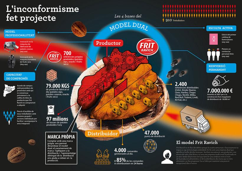Infografia de empresa -1