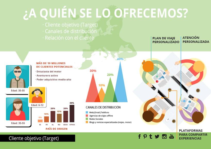 Infografías - Idea de negocio  1