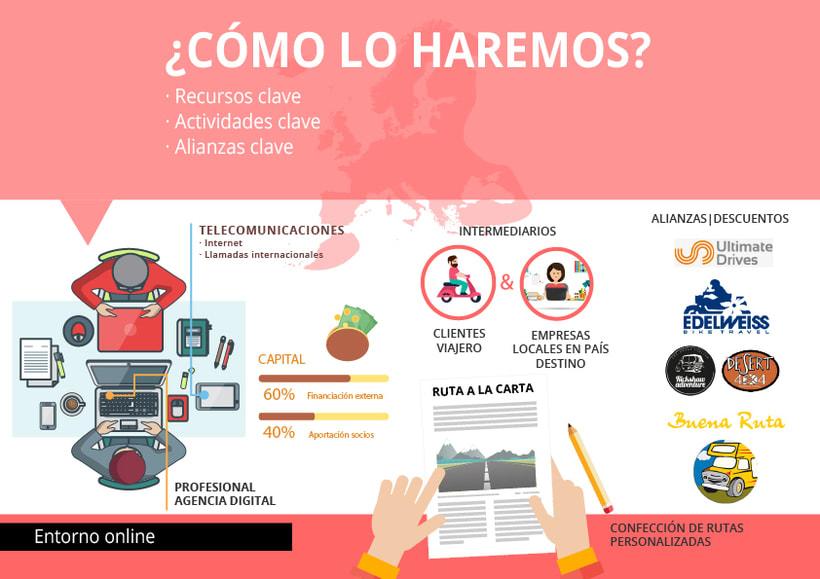 Infografías - Idea de negocio  2