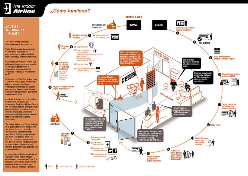 Infografias Indorfly -1