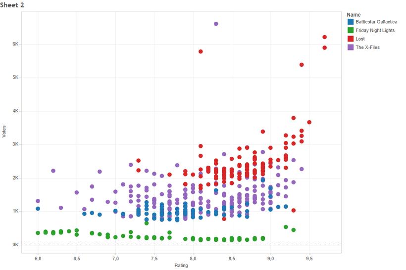 Mi Proyecto del curso: Introducción a la visualización de datos 1