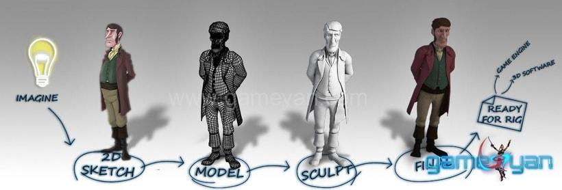 Charakter-Modellierung Sculpting Texturing 0