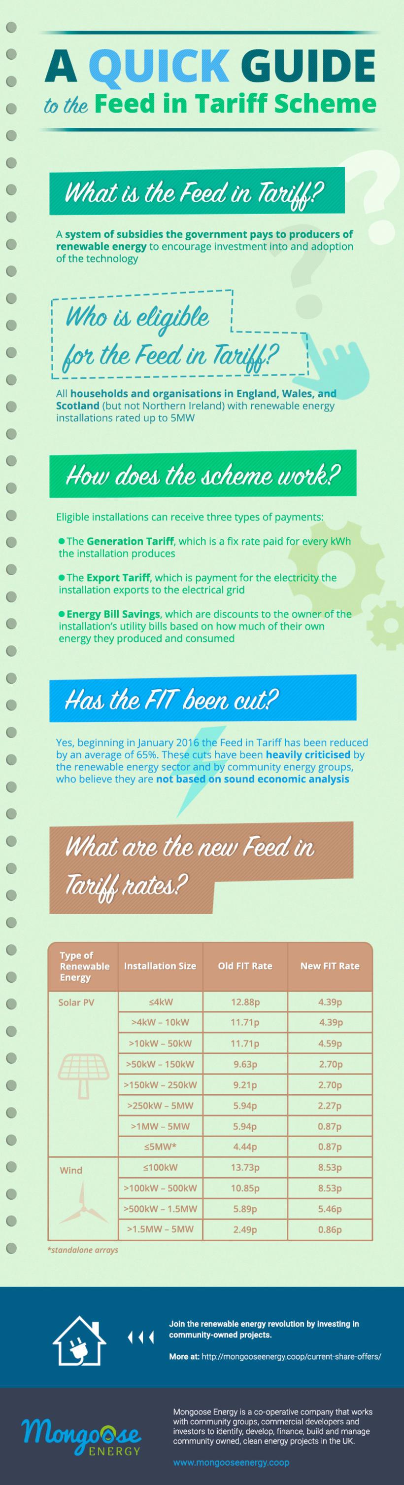 """Diseño de infografía: """"A Quick Guide to the Feed in Tariff Scheme"""" -1"""