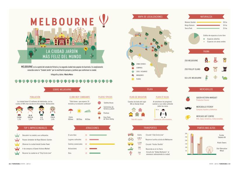 Infographic melbourne