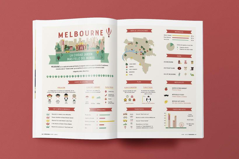 Infographic Melbourne 3