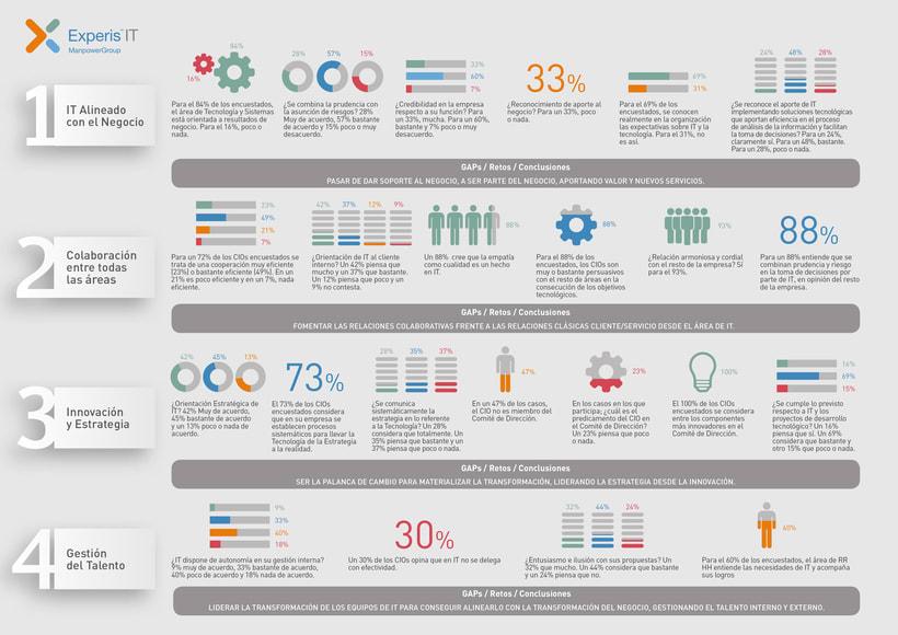 Infografías. ManpowerGroup España 1