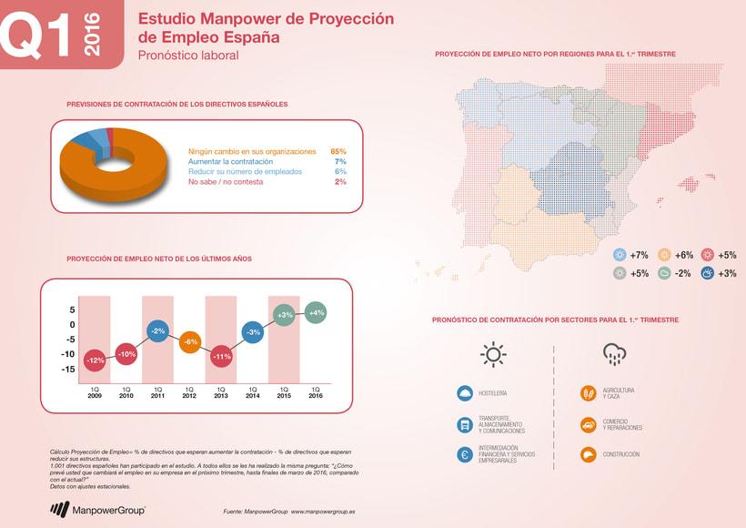 Infografías. ManpowerGroup España 4