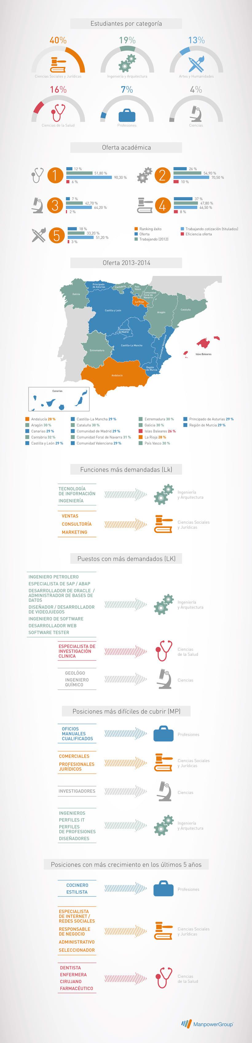 Infografías. ManpowerGroup España 0