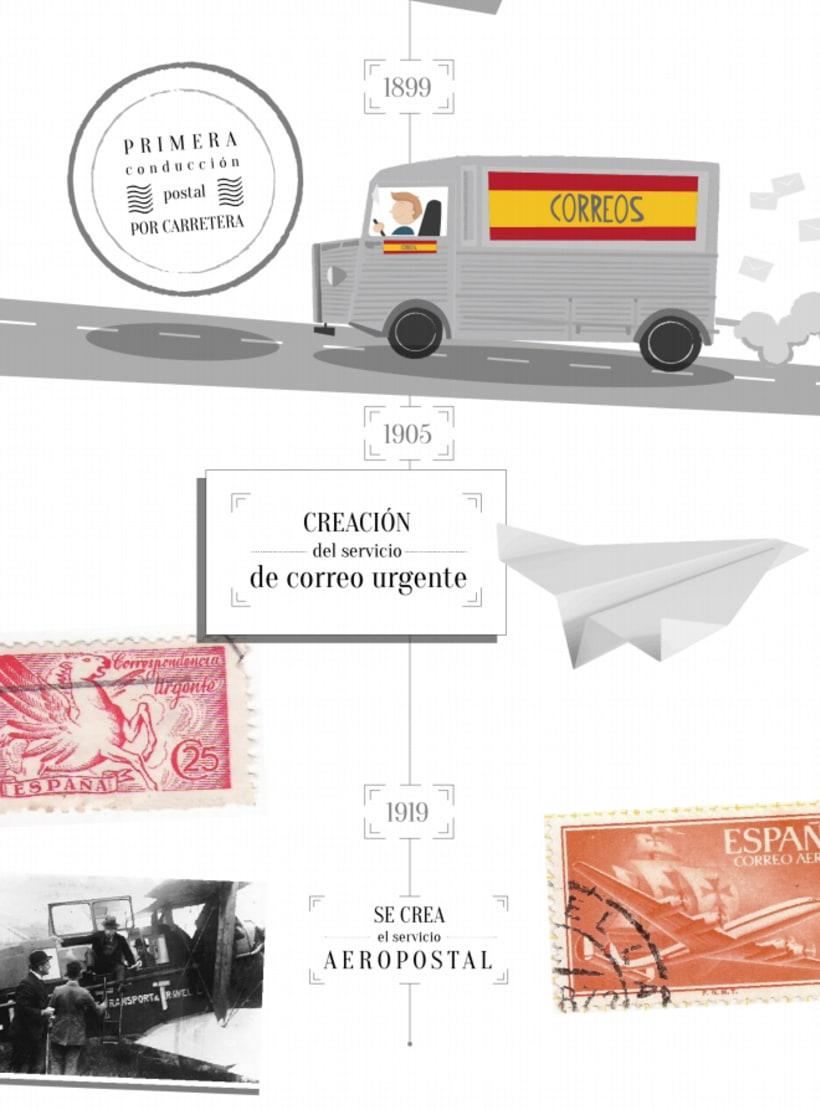 """Infografía """"Historia digital de Correos"""" 0"""