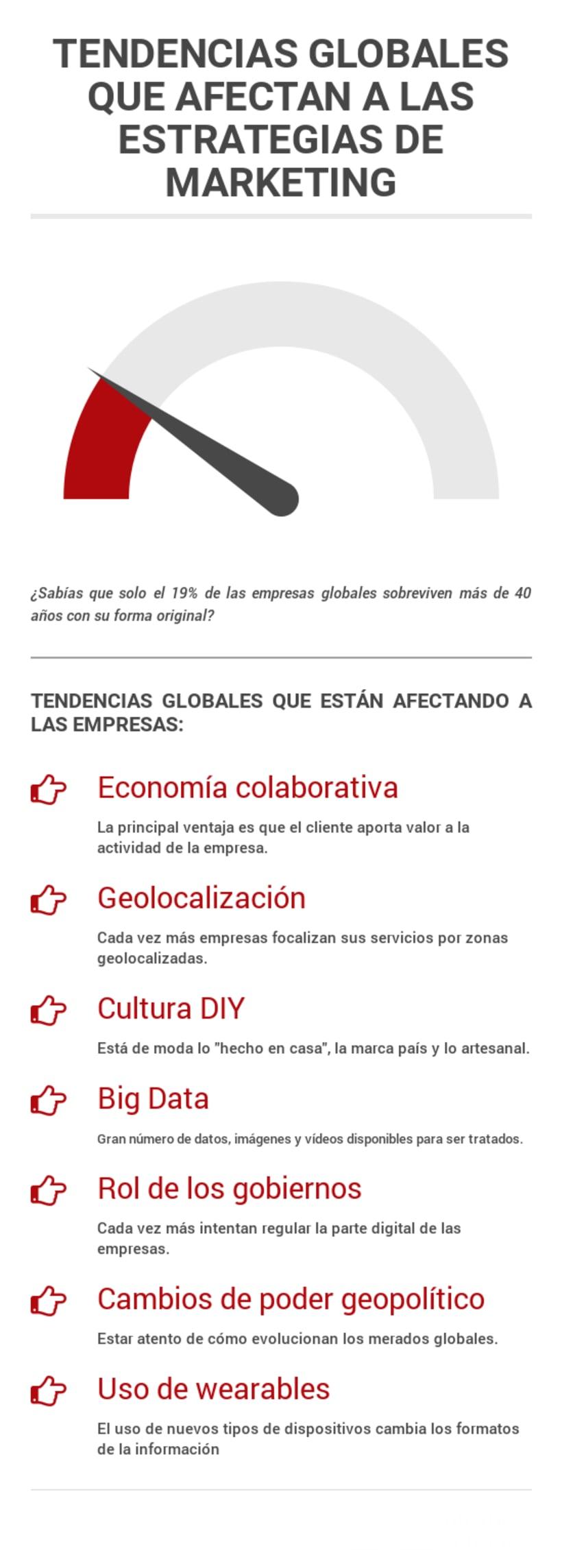 Tendencias Globales que afectan a las empresas -1