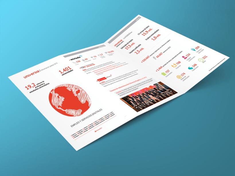 Tríptico Corporativo Cifras Universia 2015. Diseño arte y maquetación. Cierre arte final -1
