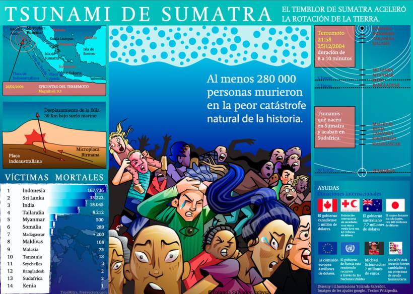 Infografía Tsunami Sumatra -1