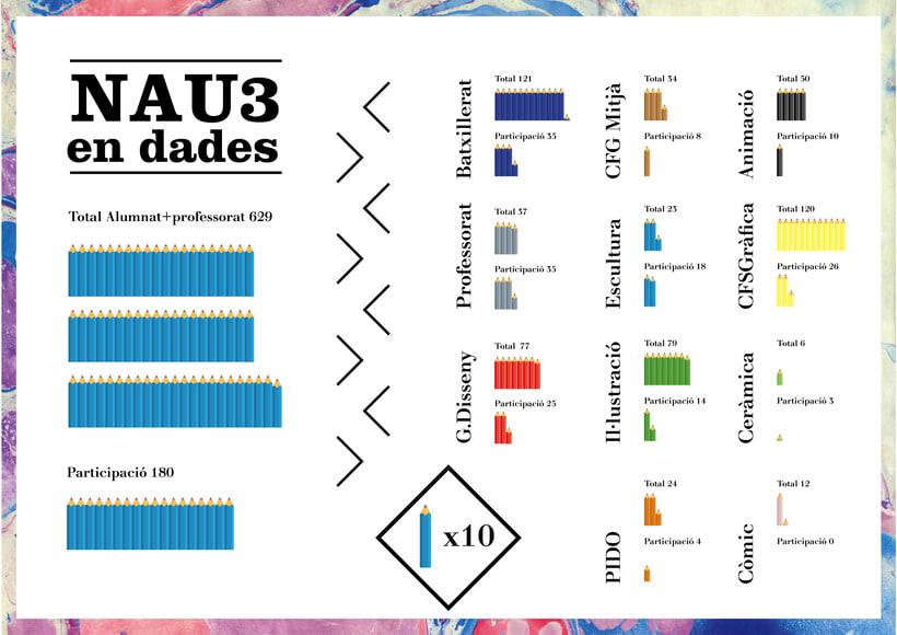 Pencil Case- Instalación interactiva para las Jornadas de Arte y Diseño Nau3 0
