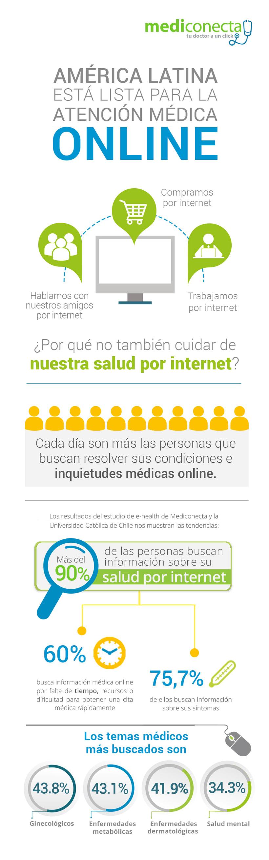 Infografia corporativa para MEDICONECTA  -1