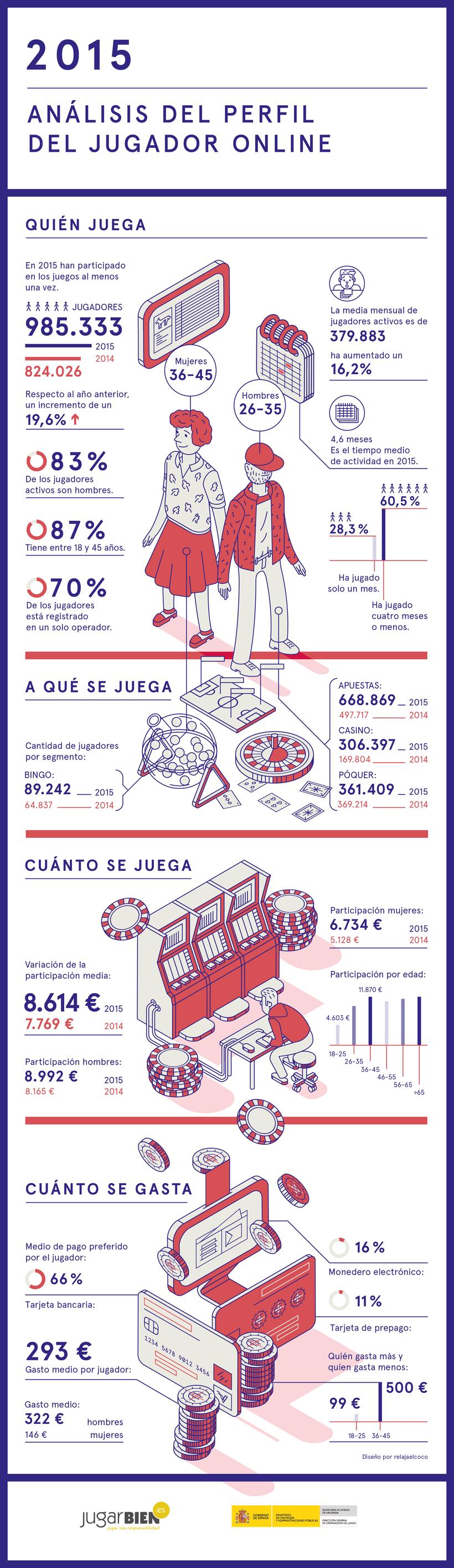 Infografía para JugarBien.es 2015  1