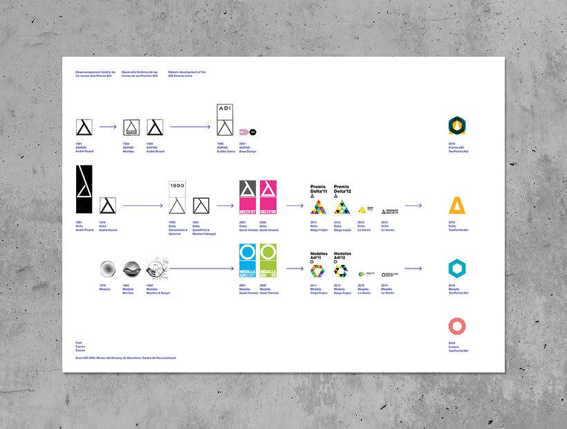 Twopoints.net diseña el nuevo branding de los ADI awards 4