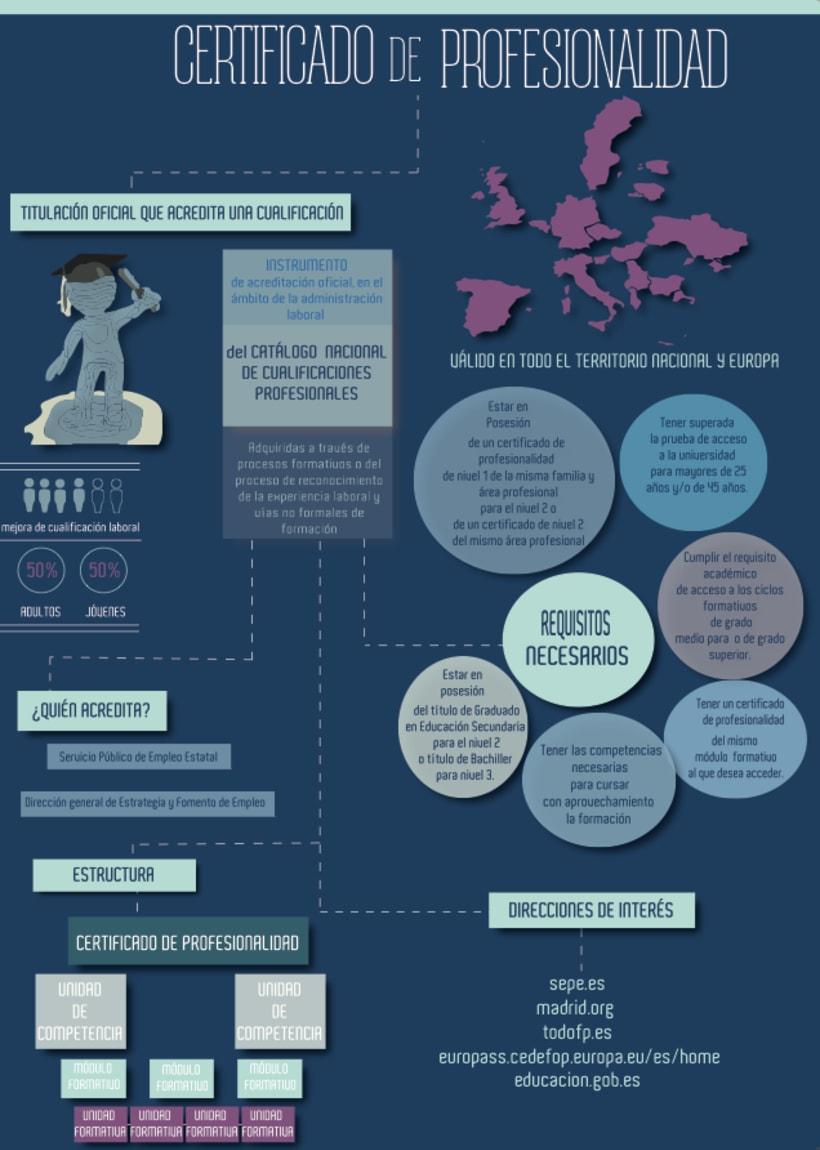 Diseño de Infografía con Illustrator 2