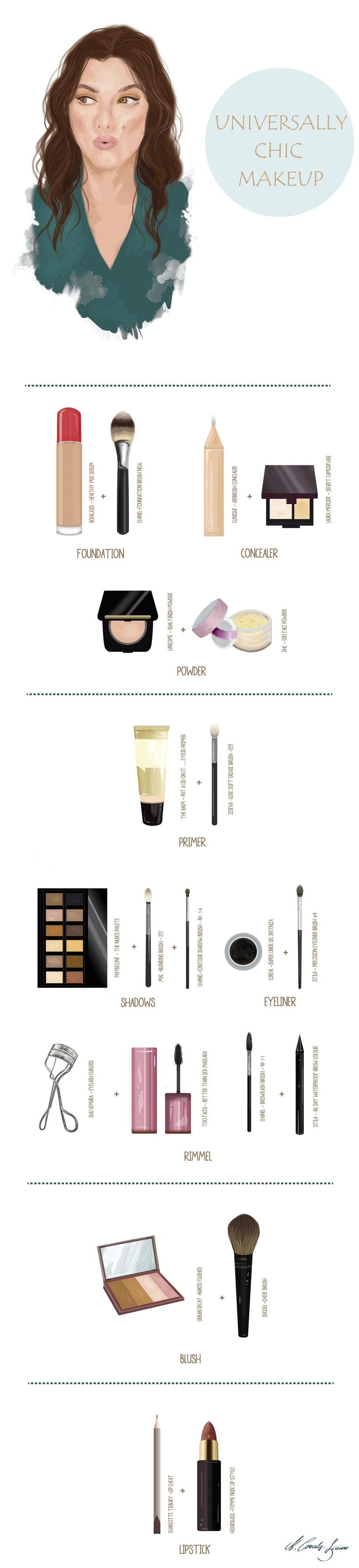 Infografía sobre maquillaje paso a paso 0