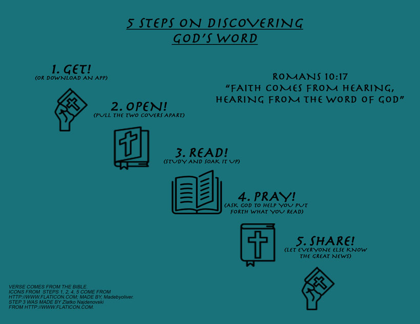 5 Steps of Discovering God -1