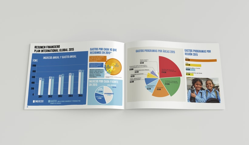 Memoria Anual 2015 Plan International 6