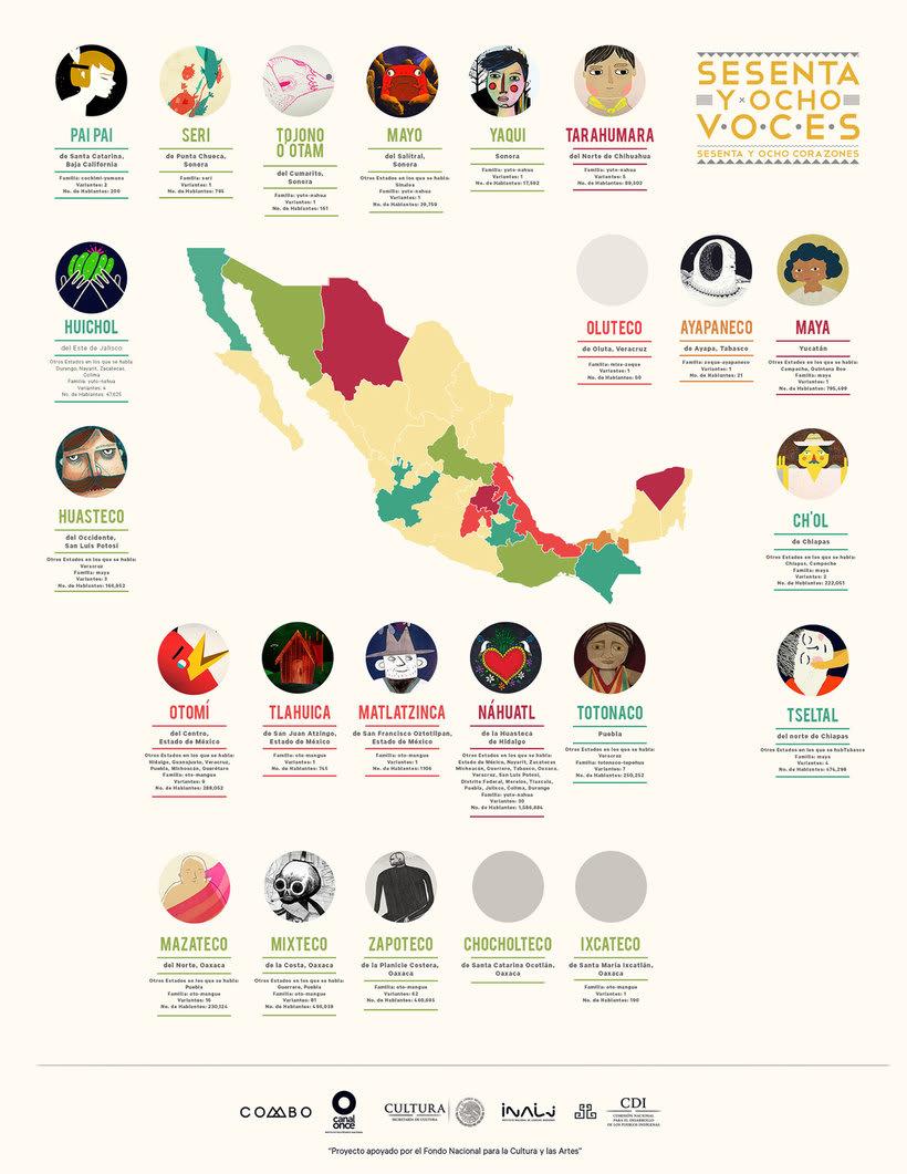 '68 voces', un proyecto para salvar la identidad indígena 4