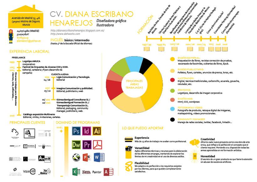 Mi currículum infográfico 0