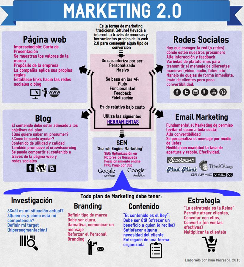 Proyeto Total Marketing 2.0 0