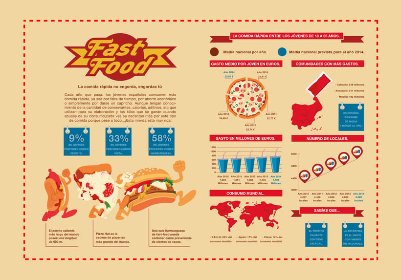 Fast Food infography 2