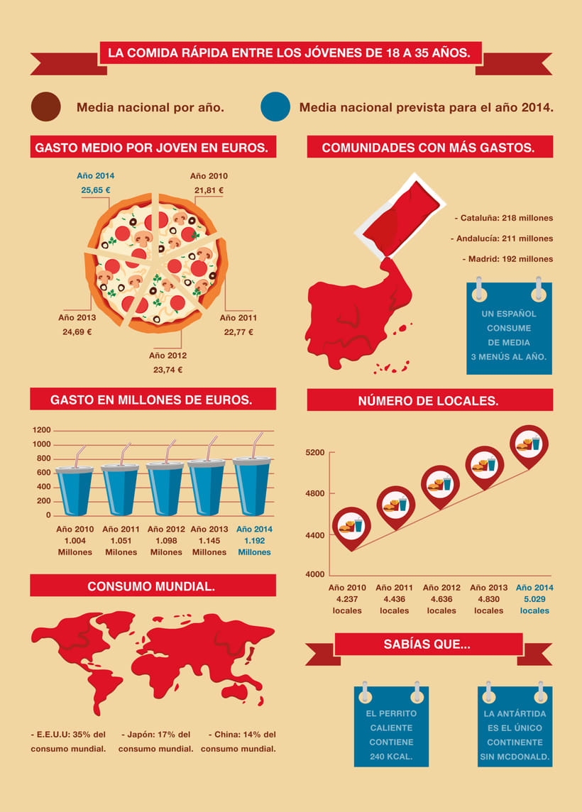 Fast Food infography 3