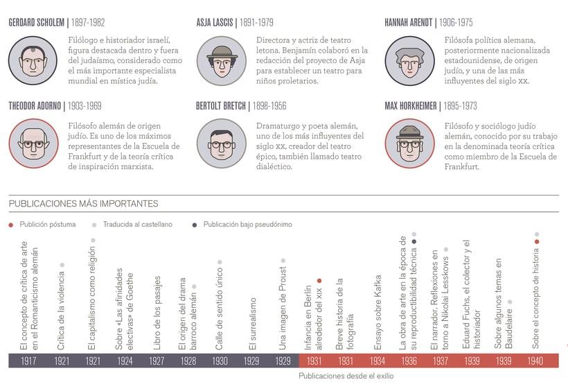 Infografía Walter Benjamin. Exilio y memoria. 2