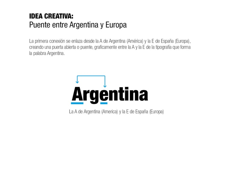 Branding Argentina of Course 3