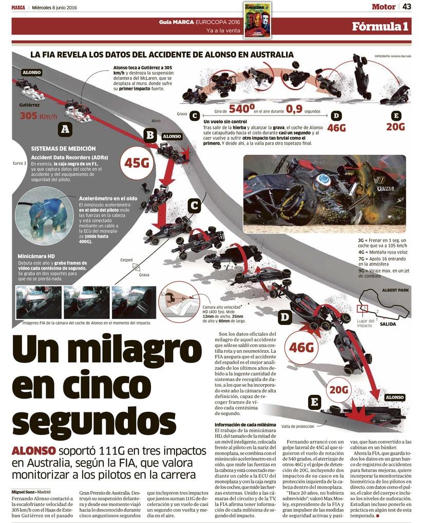 Infografía del accidente de Alonso -1