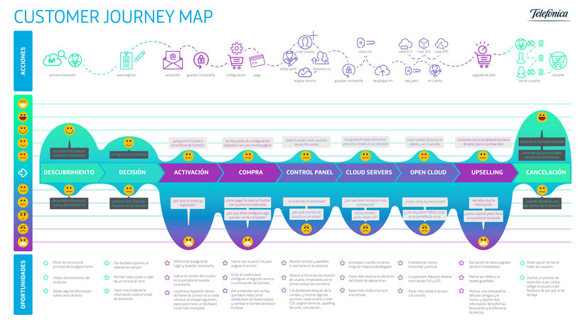 Test de usabilidad, insights y customer journey 12