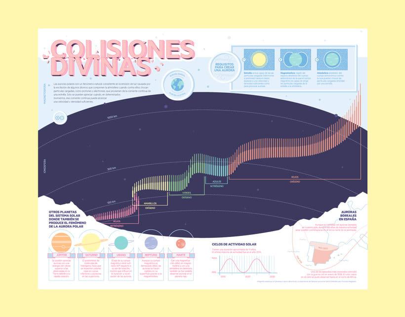 Infografía Colisiones Divinas 0