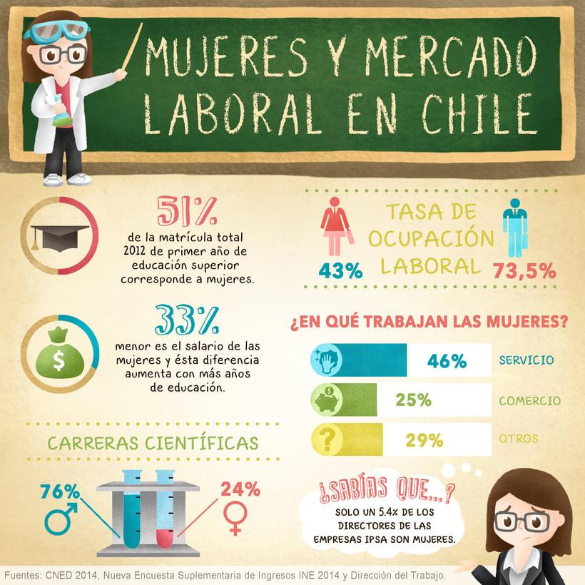Infografía Mujeres y Mercado Laboral en Chile -1