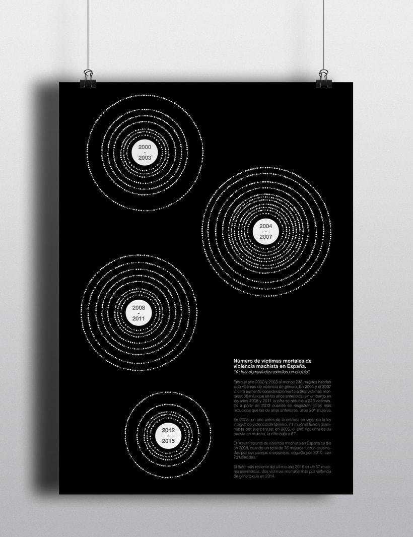Muertes por violencia machista en España - Diseño de la información 1